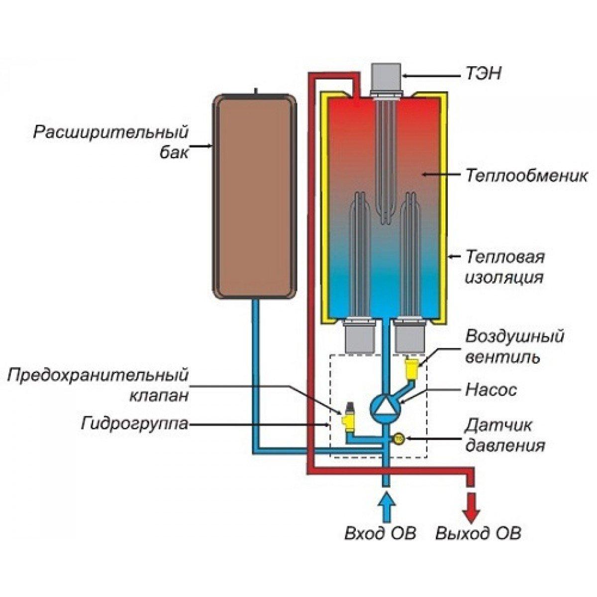 конструкция электрических котлов
