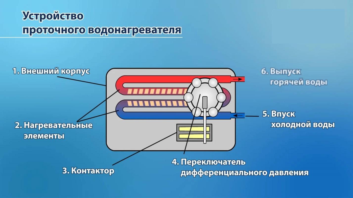 принцип работы проточного водонагреватателя