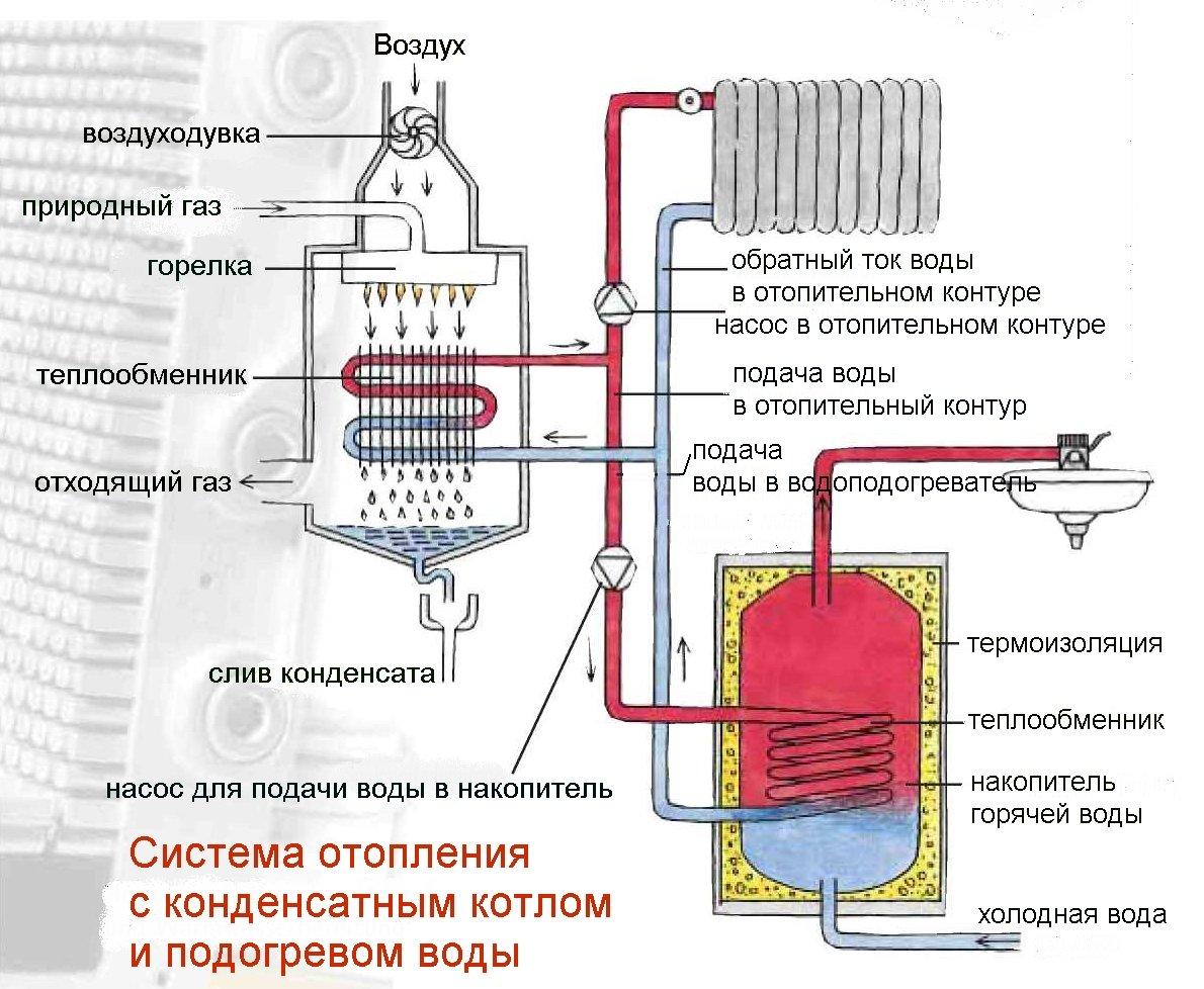 Режим горячего водоснабжения