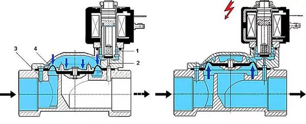 Принцип работы соленоидного клапана
