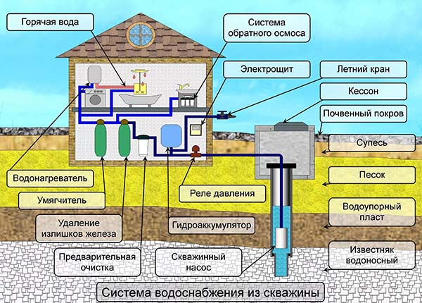 схема водопровода в коттедже