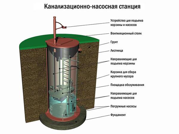 Виды канализационных насосных станций и их устройство