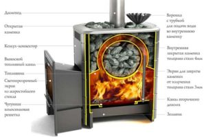 Каменка для бани — виды, устройство, советы по выбору