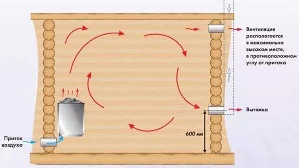 Вентиляция в бане: правила монтажа и стандарты