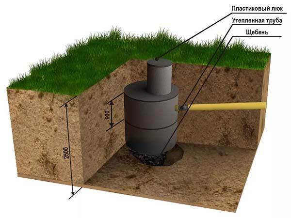 Выгребная яма в частном доме без откачки
