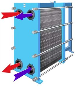 Обзор пластинчатых теплообменников и принцип их работы
